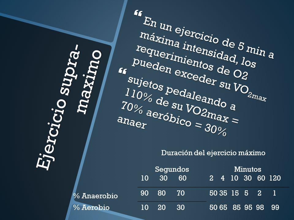 Ejercicio supra- maximo En un ejercicio de 5 min a máxima intensidad, los requerimientos de O2 pueden exceder su VO 2max En un ejercicio de 5 min a má