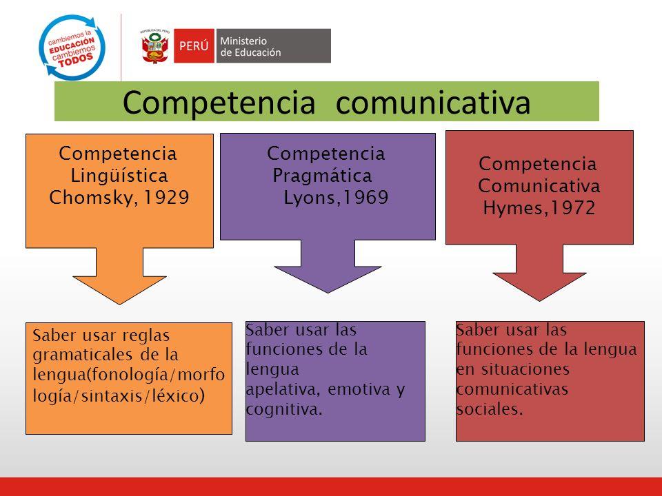 Competencia comunicativa Competencia Lingüística Chomsky, 1929 Competencia Pragmática Lyons,1969 Competencia Comunicativa Hymes,1972 Saber usar reglas