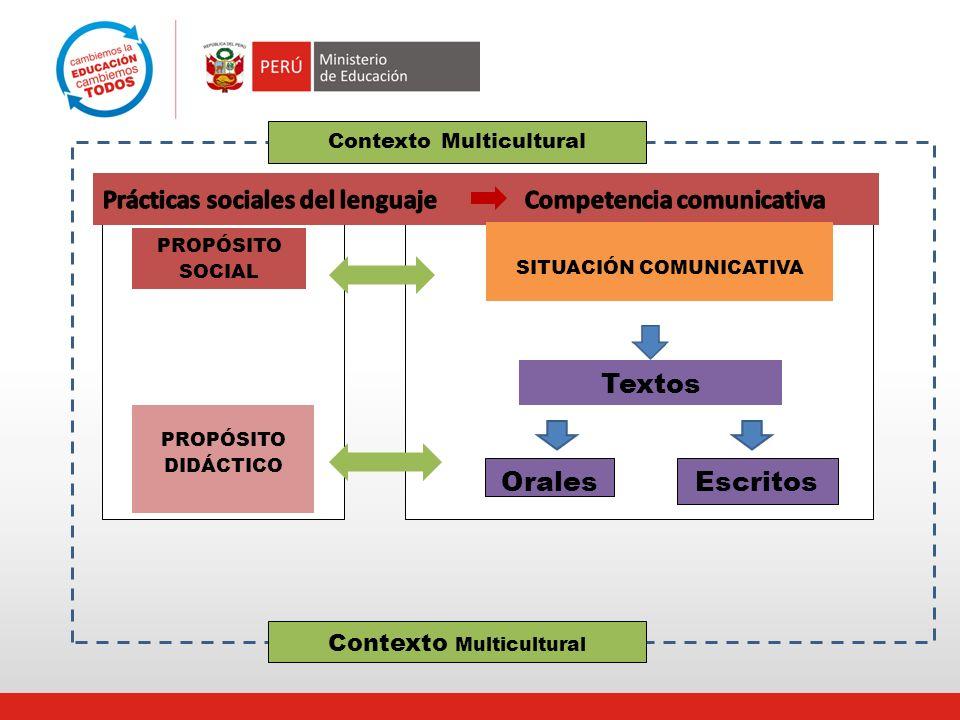 Textos Orales Escritos PROPÓSITO SOCIAL PROPÓSITO DIDÁCTICO SITUACIÓN COMUNICATIVA Contexto Multicultural
