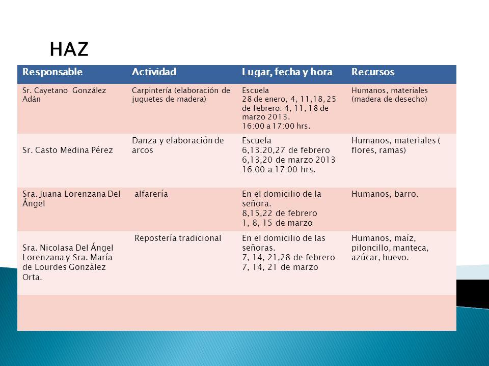ResponsableActividadLugar, fecha y horaRecursos Sr. Cayetano González Adán Carpintería (elaboración de juguetes de madera) Escuela 28 de enero, 4, 11,