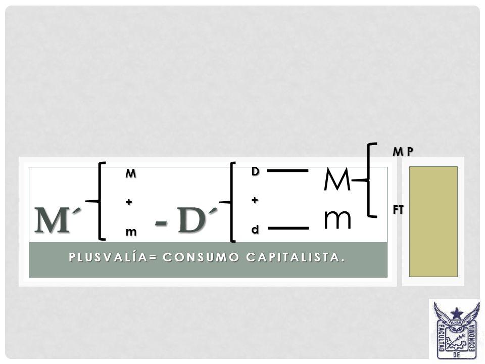 REPRODUCCIÓN SIMPLE. Considerando M´ - D´- M, acotado por P….P Considerando M´ - D´- M, acotado por P….P D´ = D + d (plusvalía) D´ = D + d (plusvalía)