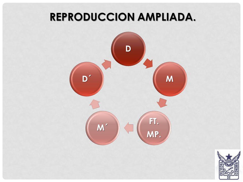 REPRODUCCION AMPLIADA. Considerando M´ - D´- M, acotado por P….P´ Considerando M´ - D´- M, acotado por P….P´ D´ = D + d (plusvalía) D´ = D + d (plusva