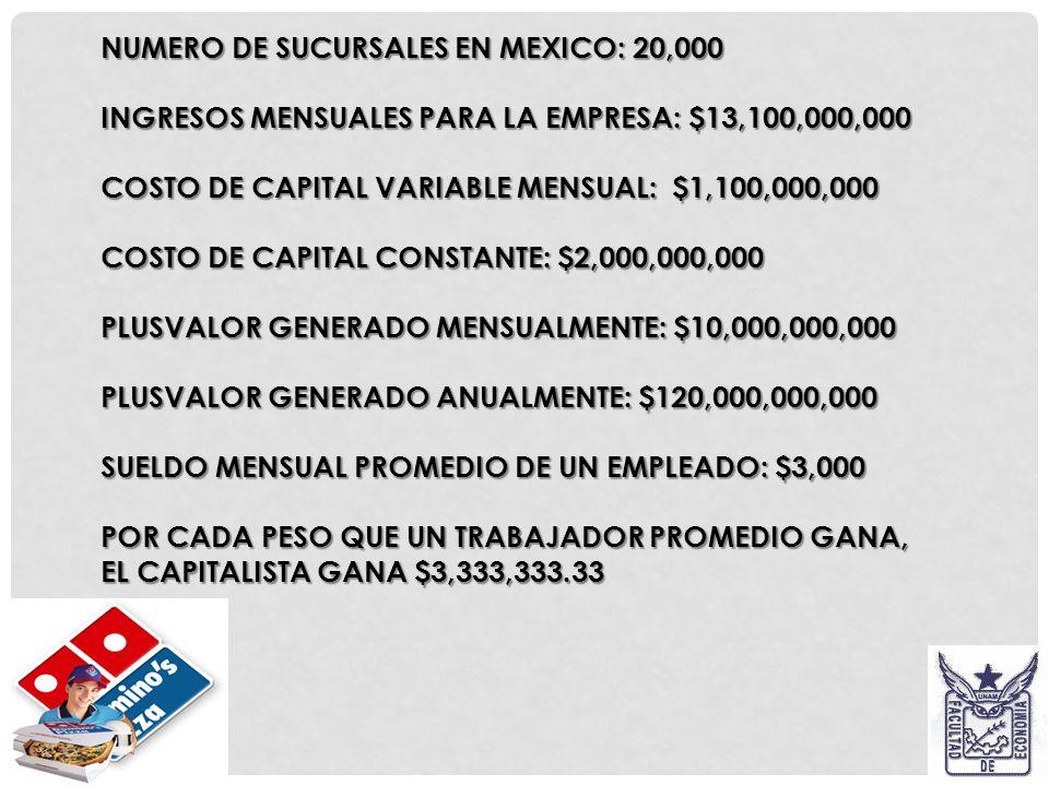 EJEMPLO. EMPRESA: DOMINOS PIZZA. SUCURSAL CAFETALES. EMPRESA: DOMINOS PIZZA. SUCURSAL CAFETALES. INGRESOS MENSUALES: $655,000.00 (100%) INGRESOS MENSU