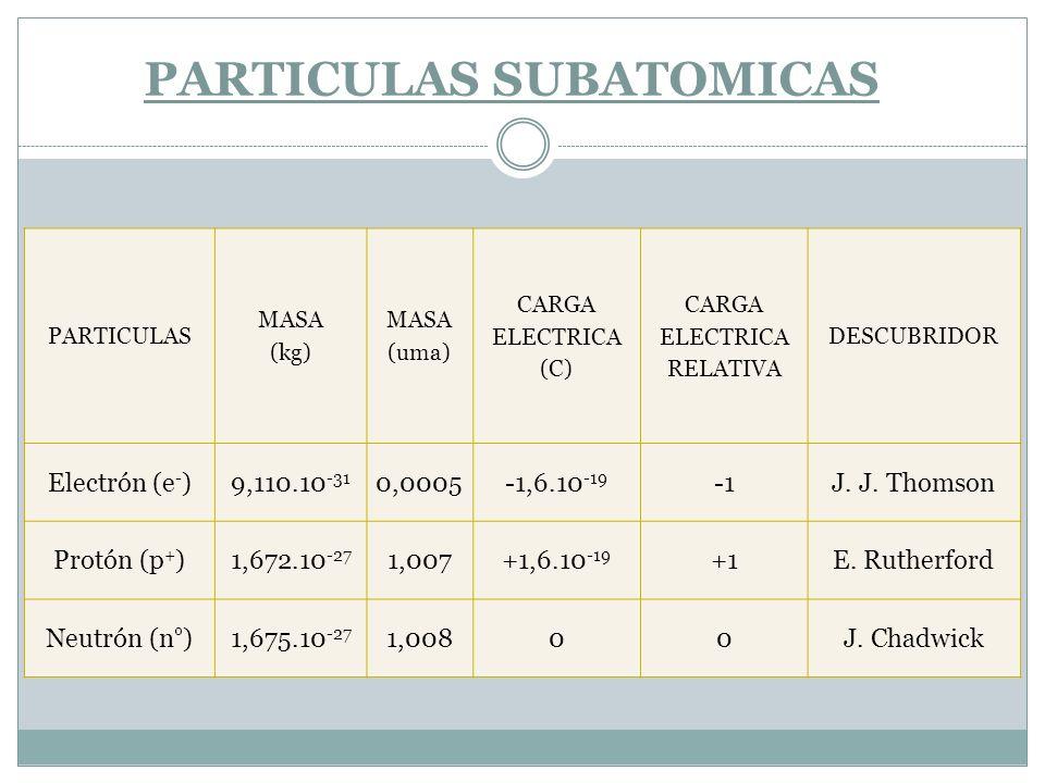 PARTICULAS SUBATOMICAS PARTICULAS MASA (kg) MASA (uma) CARGA ELECTRICA (C) CARGA ELECTRICA RELATIVA DESCUBRIDOR Electrón (e - )9,110.10 -31 0,0005-1,6
