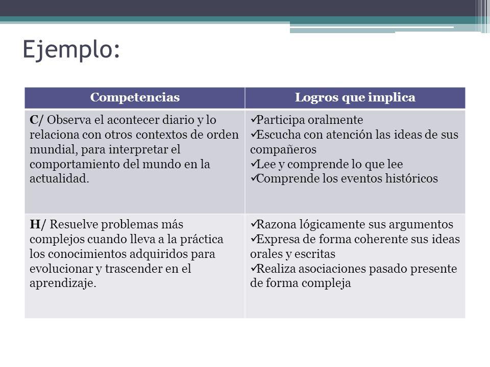 Ejemplo: CompetenciasLogros que implica C/ Observa el acontecer diario y lo relaciona con otros contextos de orden mundial, para interpretar el compor