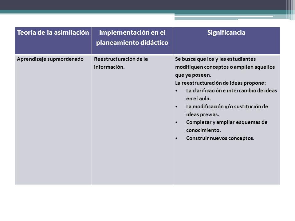 Teoría de la asimilación Implementación en el planeamiento didáctico Significancia Aprendizaje supraordenadoReestructuración de la información. Se bus