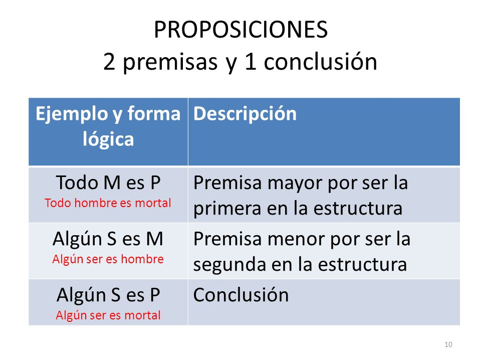 PROPOSICIONES 2 premisas y 1 conclusión Ejemplo y forma lógica Descripción Todo M es P Todo hombre es mortal Premisa mayor por ser la primera en la es