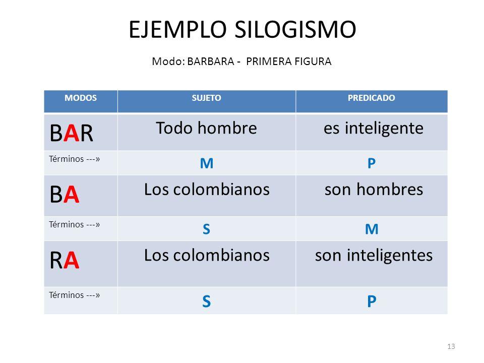 13 MODOSSUJETOPREDICADO BARBAR Todo hombre es inteligente Términos ---» MP BABA Los colombianos son hombres Términos ---» SM RARA Los colombianos son