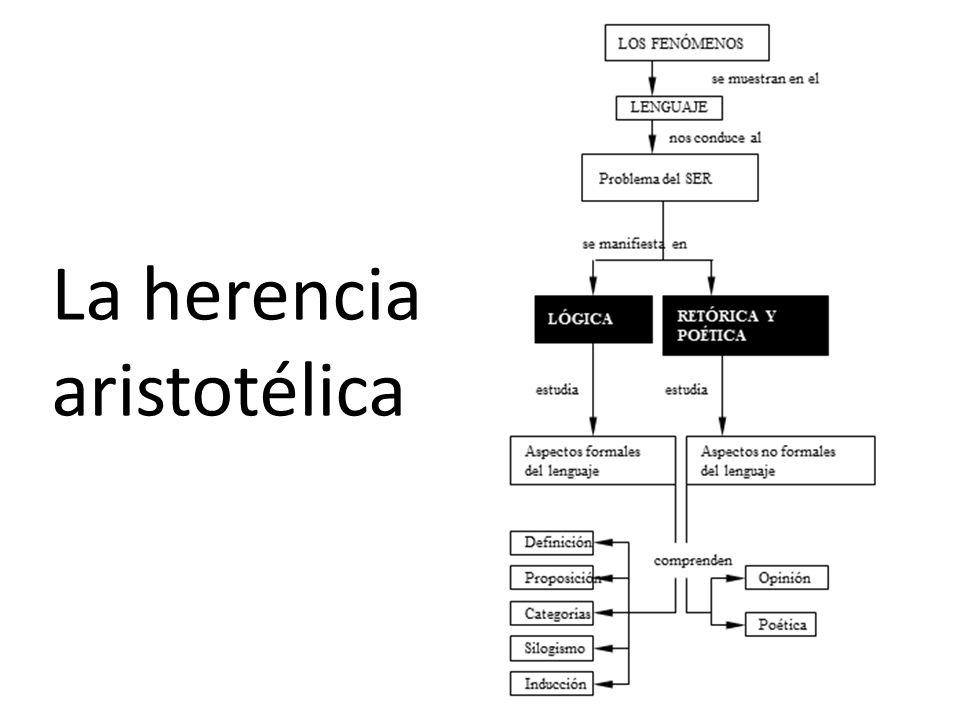 COMPONENTES DE UN SILOGISMO 8 TÉRMINOS (3) Indican la ubicación de los conceptos entre las proposiciones que conforman la estructura del razonamiento PROPOSICIONES O JUICIOS (3) Sus sujetos y predicados son ordenados de acuerdo con alguna figura.