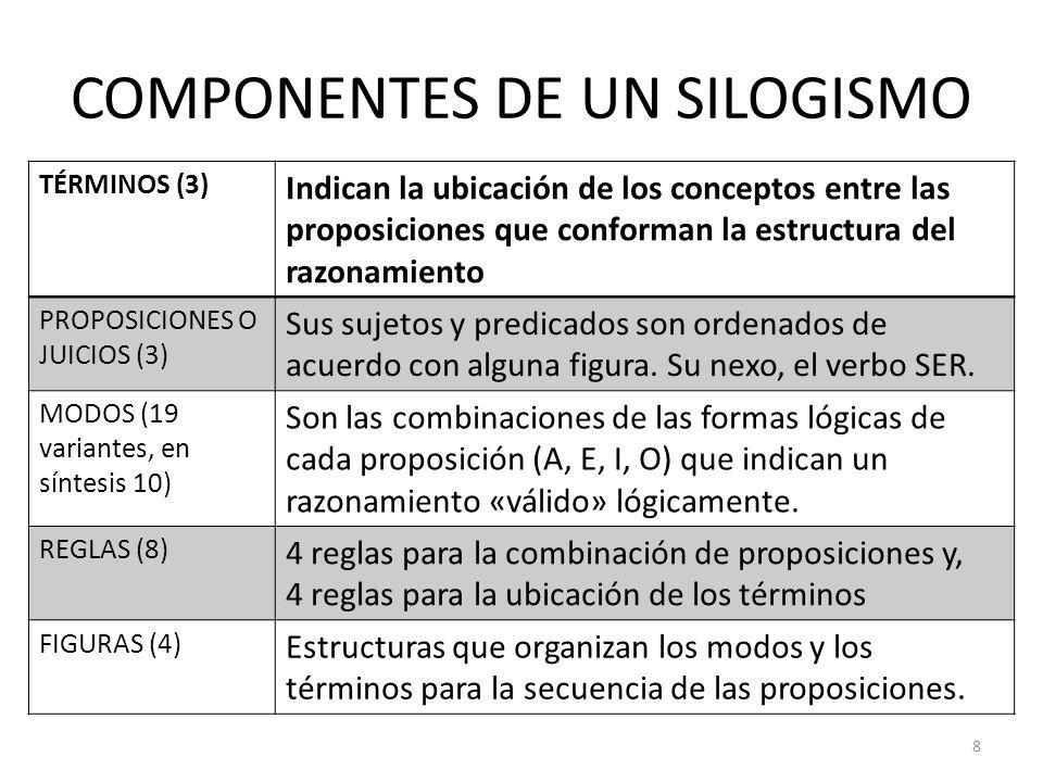 COMPONENTES DE UN SILOGISMO 8 TÉRMINOS (3) Indican la ubicación de los conceptos entre las proposiciones que conforman la estructura del razonamiento