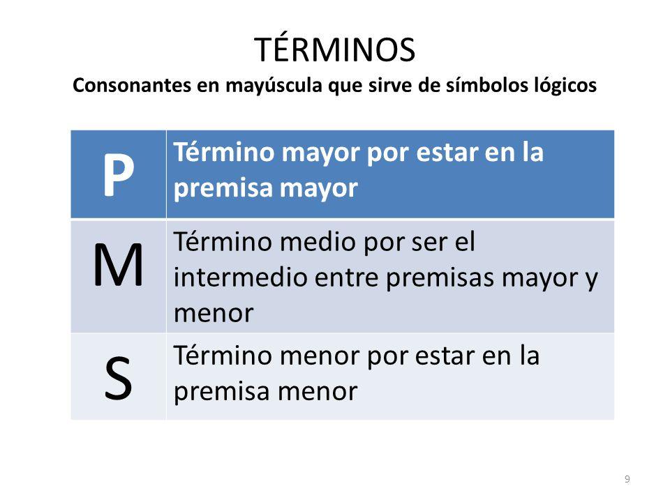 TÉRMINOS Consonantes en mayúscula que sirve de símbolos lógicos P Término mayor por estar en la premisa mayor M Término medio por ser el intermedio en