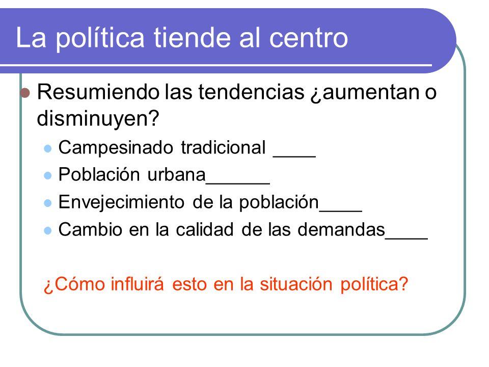 La política tiende al centro Resumiendo las tendencias ¿aumentan o disminuyen.