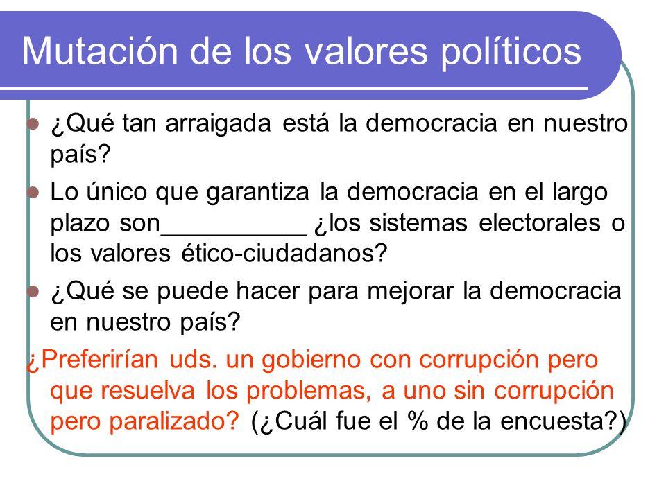 Mutación de los valores políticos ¿Qué tan arraigada está la democracia en nuestro país.