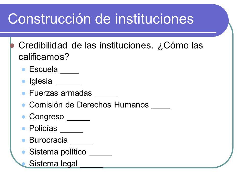 Construcción de instituciones Credibilidad de las instituciones.