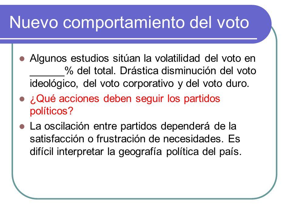 Nuevo comportamiento del voto Algunos estudios sitúan la volatilidad del voto en ______% del total.
