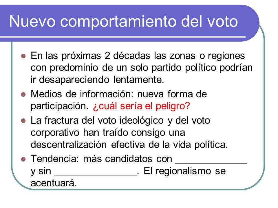 Nuevo comportamiento del voto En las próximas 2 décadas las zonas o regiones con predominio de un solo partido político podrían ir desapareciendo lentamente.