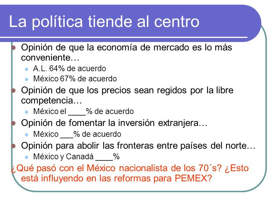Peligros de la desigualdad Apertura comercial: impulso modernizador que se ha concentrado en ______ y _______ del país.
