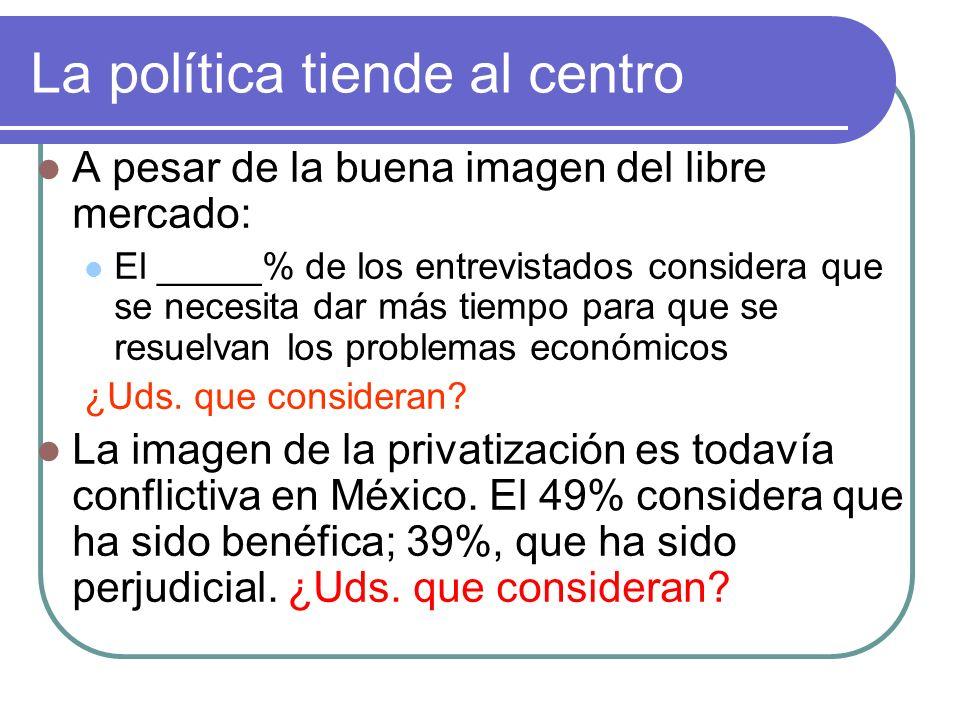 La política tiende al centro A pesar de la buena imagen del libre mercado: El _____% de los entrevistados considera que se necesita dar más tiempo para que se resuelvan los problemas económicos ¿Uds.