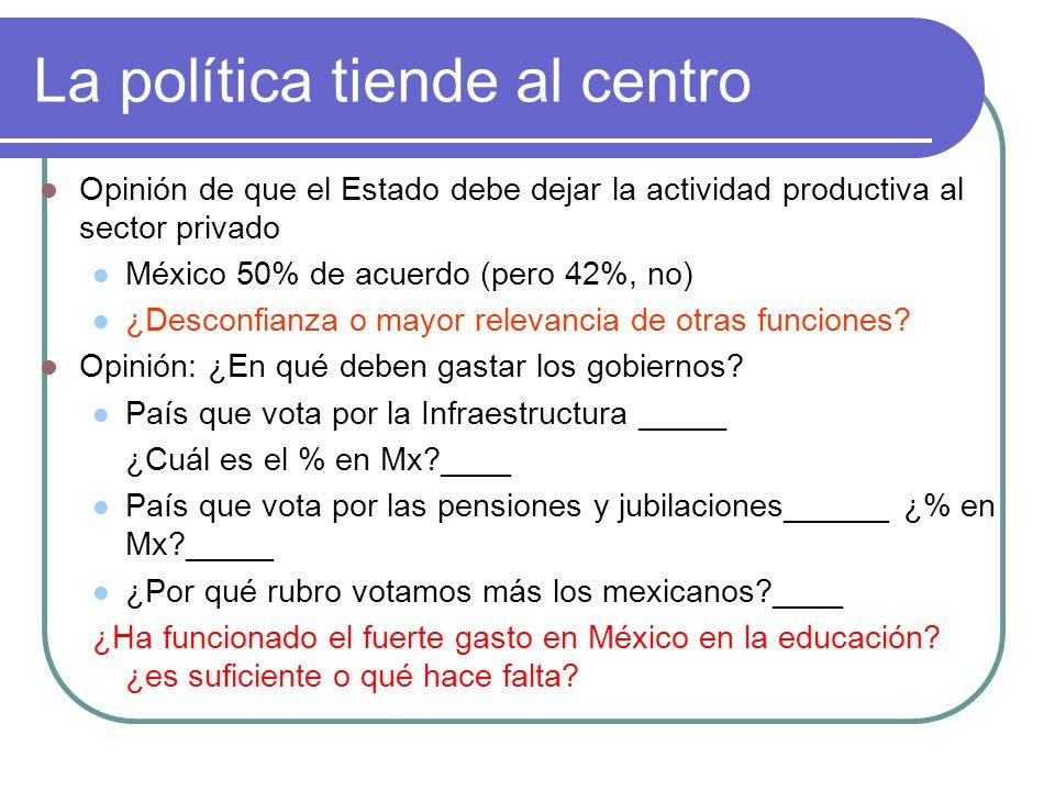 La política tiende al centro Opinión de que el Estado debe dejar la actividad productiva al sector privado México 50% de acuerdo (pero 42%, no) ¿Desconfianza o mayor relevancia de otras funciones.