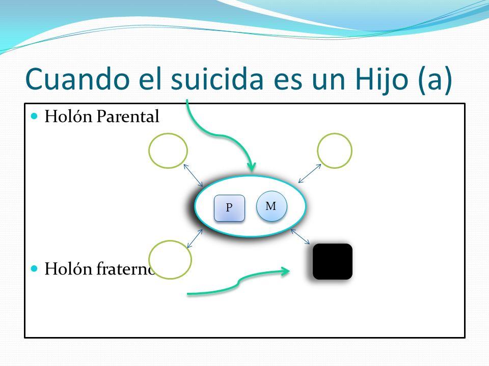 Cuando el suicida es un Hijo (a) Holón Parental Holón fraterno M M P P