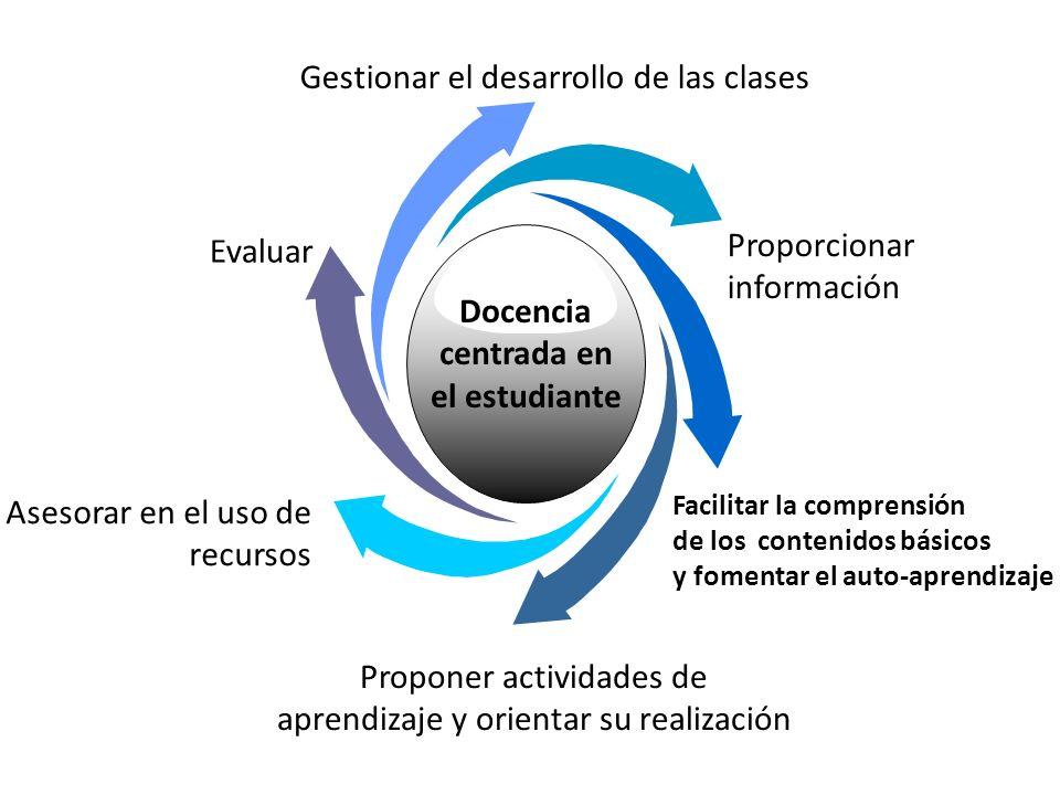 Asesorar en el uso de recursos Evaluar Proporcionar información Facilitar la comprensión de los contenidos básicos y fomentar el auto-aprendizaje Prop