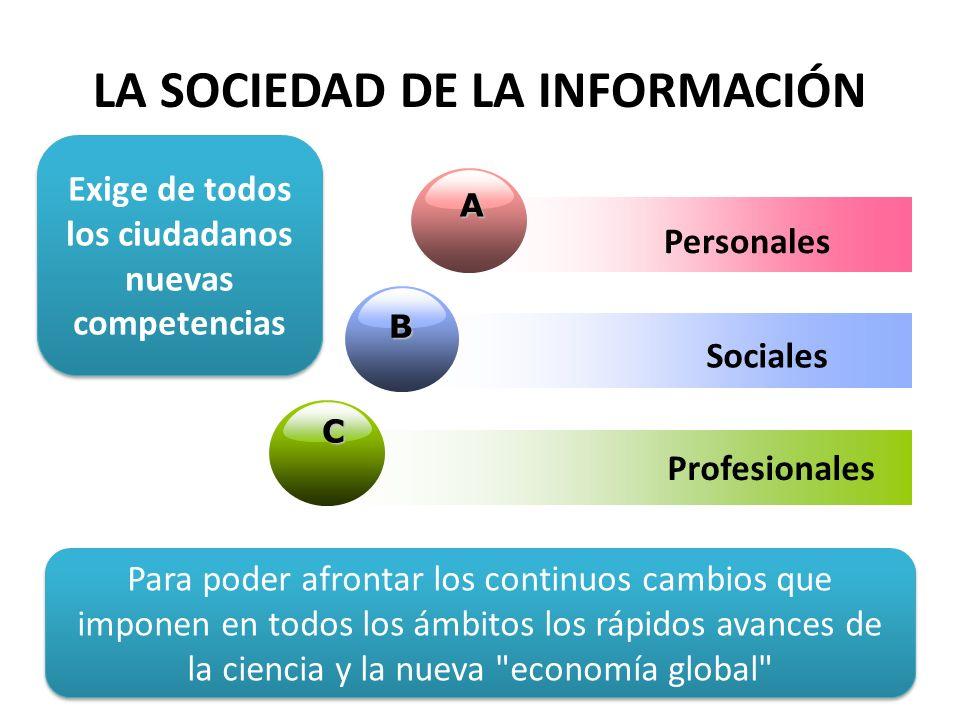 A Personales B C Add Your Text Exige de todos los ciudadanos nuevas competencias LA SOCIEDAD DE LA INFORMACIÓN Sociales Profesionales Para poder afron