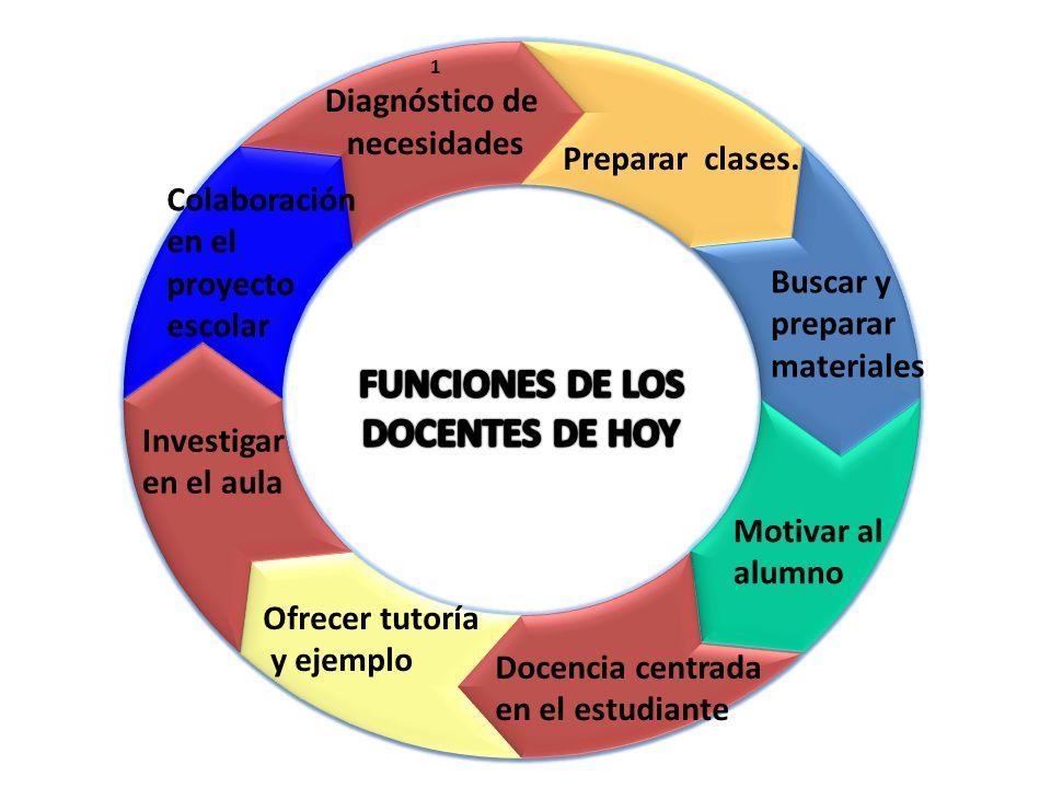 1 Diagnóstico de necesidades Preparar clases. Buscar y preparar materiales Motivar al alumno Docencia centrada en el estudiante Ofrecer tutoría y ejem