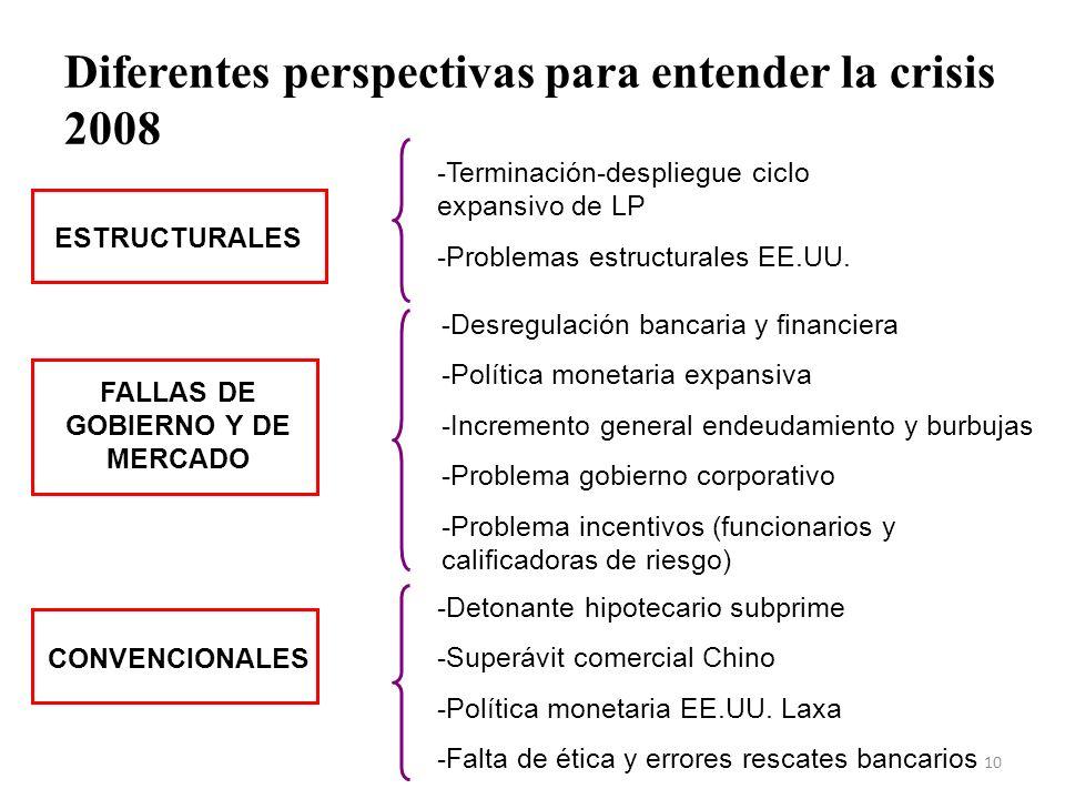 Diferentes perspectivas para entender la crisis 2008 -Terminación-despliegue ciclo expansivo de LP -Problemas estructurales EE.UU. - Desregulación ban