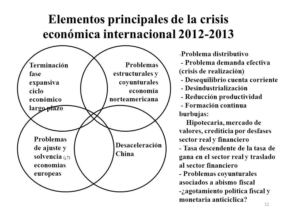 Elementos principales de la crisis económica internacional 2012-2013 Terminación fase expansiva ciclo económico largo plazo Problemas estructurales y