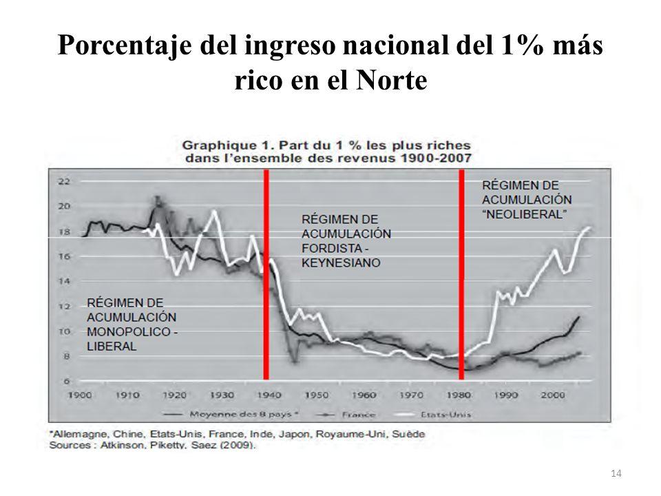 Porcentaje del ingreso nacional del 1% más rico en el Norte 14