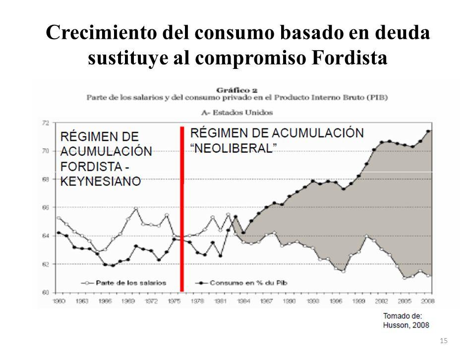 Crecimiento del consumo basado en deuda sustituye al compromiso Fordista 15