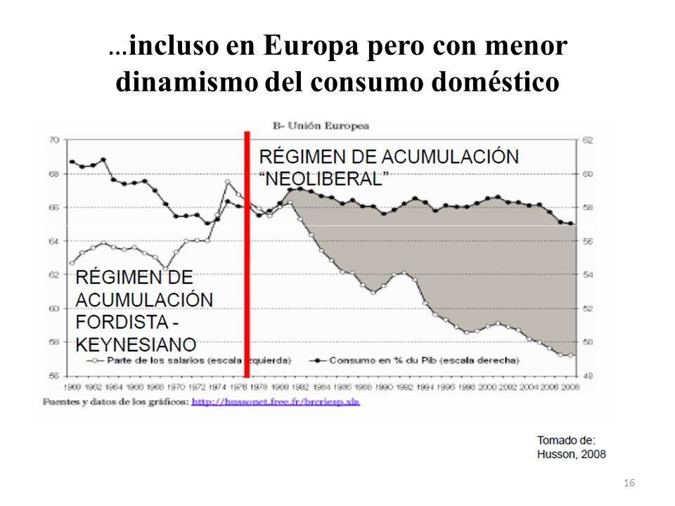 … incluso en Europa pero con menor dinamismo del consumo doméstico 16