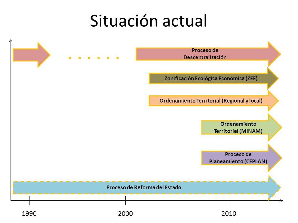 Situación actual 199020002010 Proceso de Descentralización Ordenamiento Territorial (MINAM) Proceso de Planeamiento (CEPLAN) Proceso de Reforma del Es