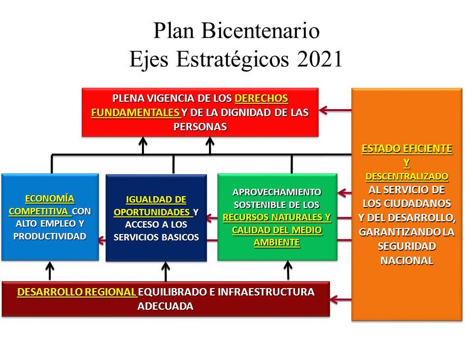 Plan Bicentenario Ejes Estratégicos 2021 PLENA VIGENCIA DE LOS DERECHOS FUNDAMENTALES Y DE LA DIGNIDAD DE LAS PERSONAS IGUALDAD DE OPORTUNIDADES Y ACC