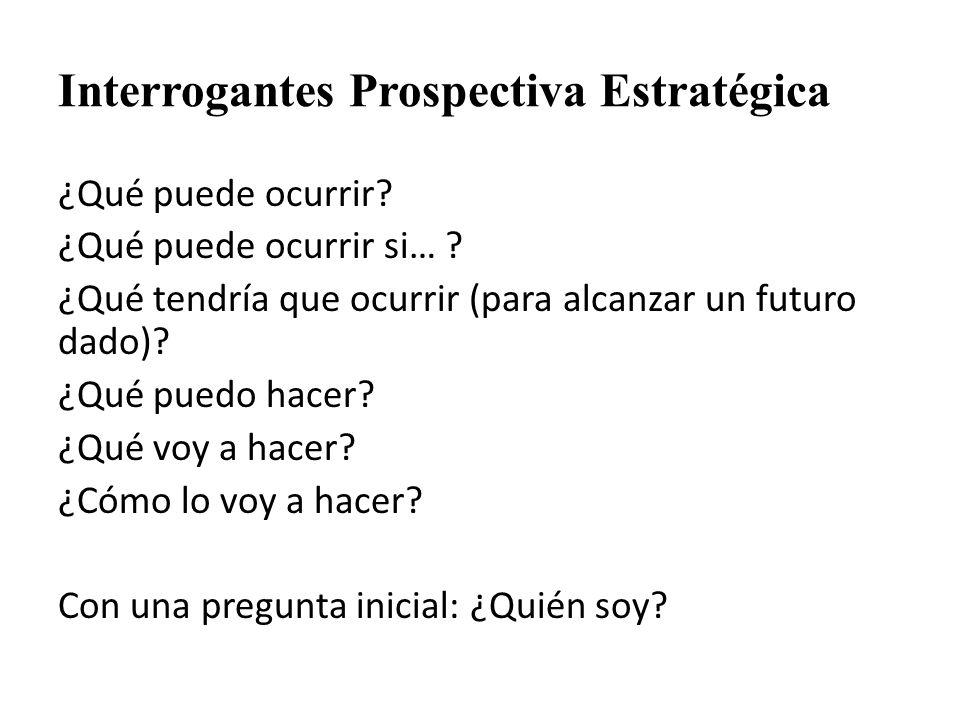 Interrogantes Prospectiva Estratégica ¿Qué puede ocurrir? ¿Qué puede ocurrir si… ? ¿Qué tendría que ocurrir (para alcanzar un futuro dado)? ¿Qué puedo