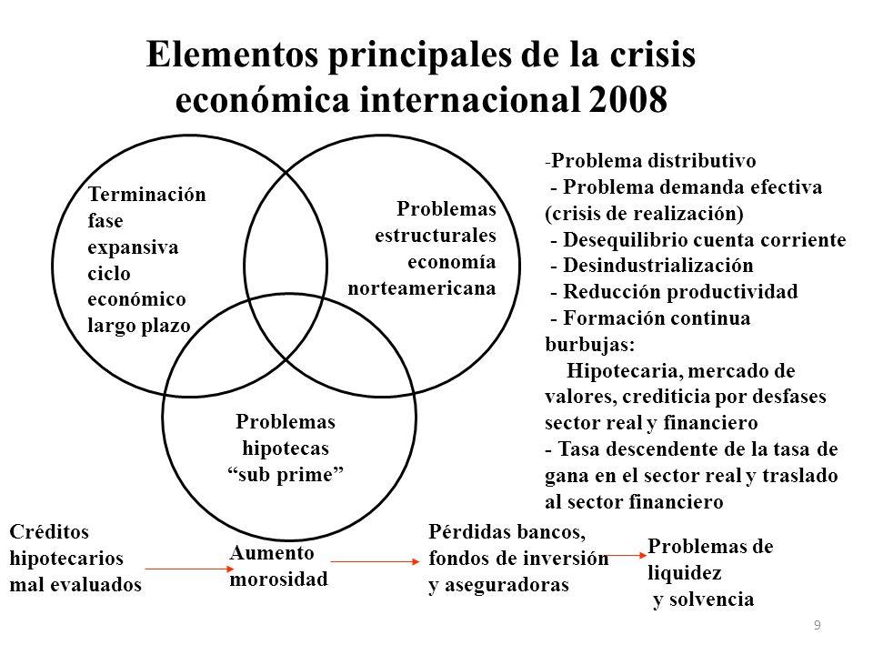 Elementos principales de la crisis económica internacional 2008 Terminación fase expansiva ciclo económico largo plazo Problemas estructurales economí