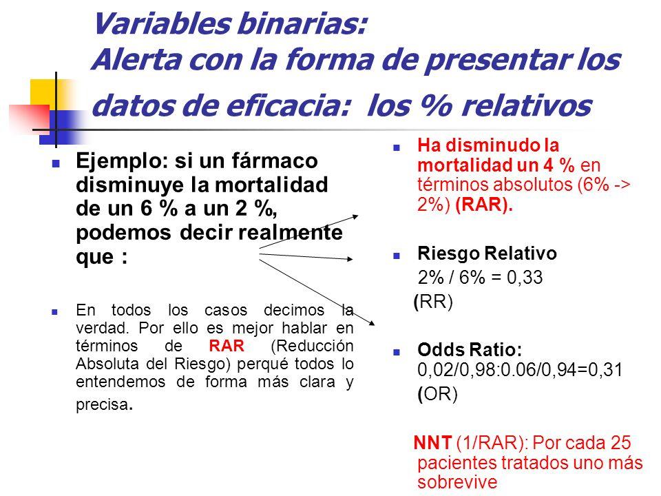 Variables binarias: Alerta con la forma de presentar los datos de eficacia: los % relativos Ejemplo: si un fármaco disminuye la mortalidad de un 6 % a un 2 %, podemos decir realmente que : En todos los casos decimos la verdad.