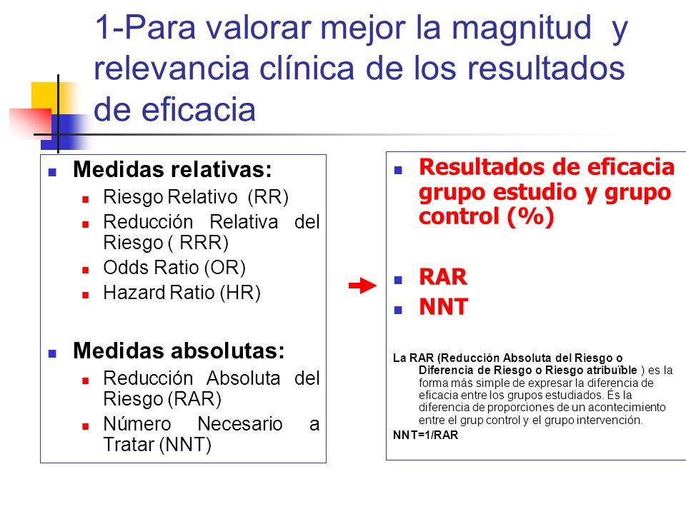 1-Para valorar mejor la magnitud y relevancia clínica de los resultados de eficacia Medidas relativas: Riesgo Relativo (RR) Reducción Relativa del Riesgo ( RRR) Odds Ratio (OR) Hazard Ratio (HR) Medidas absolutas: Reducción Absoluta del Riesgo (RAR) Número Necesario a Tratar (NNT) Resultados de eficacia grupo estudio y grupo control (%) RAR NNT La RAR (Reducción Absoluta del Riesgo o Diferencia de Riesgo o Riesgo atribuïble ) es la forma más simple de expresar la diferencia de eficacia entre los grupos estudiados.