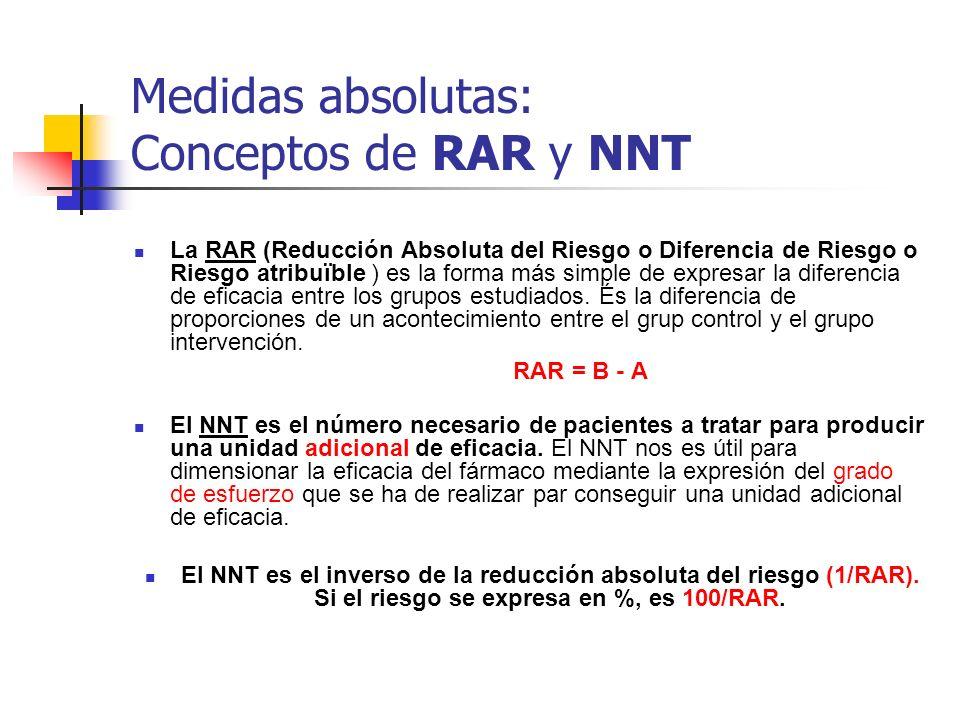 Medidas absolutas: Conceptos de RAR y NNT La RAR (Reducción Absoluta del Riesgo o Diferencia de Riesgo o Riesgo atribuïble ) es la forma más simple de expresar la diferencia de eficacia entre los grupos estudiados.