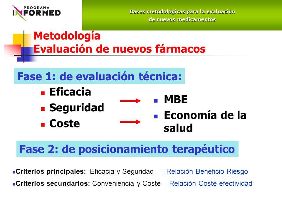 Metodología Evaluación de nuevos fármacos Eficacia Seguridad Coste MBE Economía de la salud Fase 1: de evaluación técnica: Fase 2: de posicionamiento terapéutico Bases metodológicas para la evaluación de nuevos medicamentos Criterios principales: Eficacia y Seguridad -Relación Beneficio-Riesgo Criterios secundarios: Conveniencia y Coste -Relación Coste-efectividad