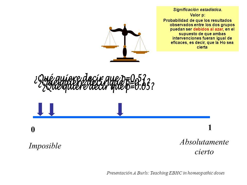 0 1 Imposible Absolutamente cierto Presentación A Burls: Teaching EBHC in homeopathic doses Significación estadística.