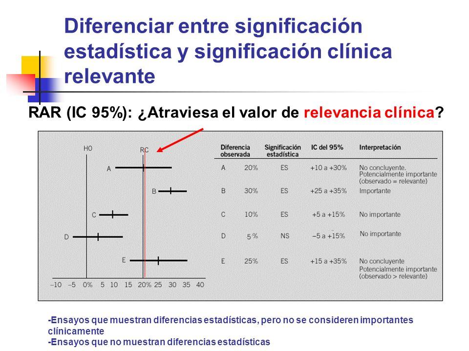 Diferenciar entre significación estadística y significación clínica relevante -Ensayos que muestran diferencias estadísticas, pero no se consideren importantes clínicamente -Ensayos que no muestran diferencias estadísticas RAR (IC 95%): ¿Atraviesa el valor de relevancia clínica