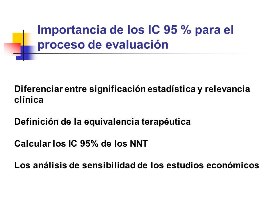 Importancia de los IC 95 % para el proceso de evaluación Diferenciar entre significación estadística y relevancia clínica Definición de la equivalencia terapéutica Calcular los IC 95% de los NNT Los análisis de sensibilidad de los estudios económicos