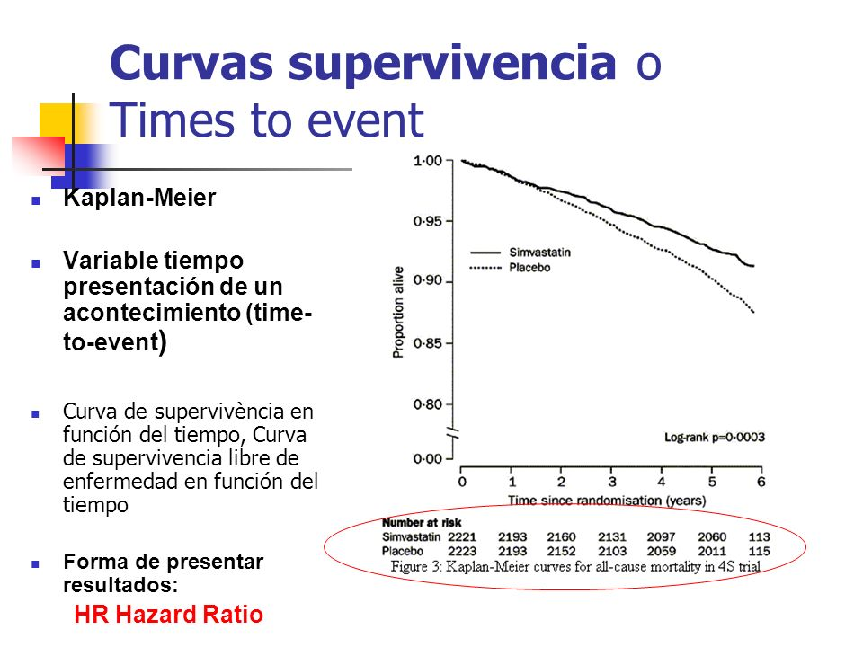 Curvas supervivencia o Times to event Kaplan-Meier Variable tiempo presentación de un acontecimiento (time- to-event ) Curva de supervivència en función del tiempo, Curva de supervivencia libre de enfermedad en función del tiempo Forma de presentar resultados: HR Hazard Ratio