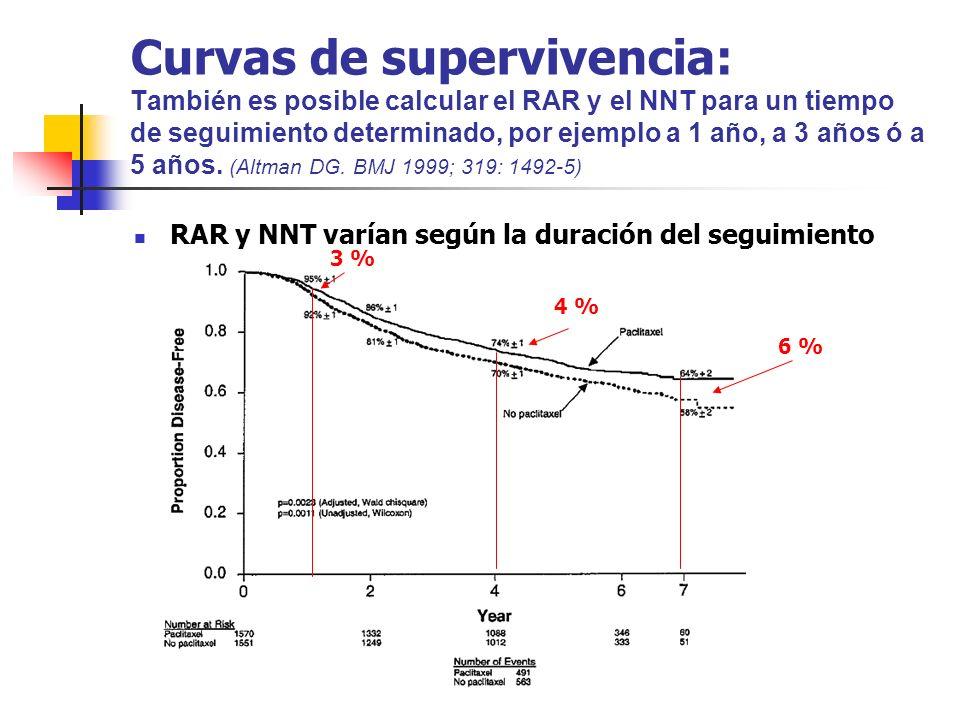 Curvas de supervivencia: También es posible calcular el RAR y el NNT para un tiempo de seguimiento determinado, por ejemplo a 1 año, a 3 años ó a 5 años.