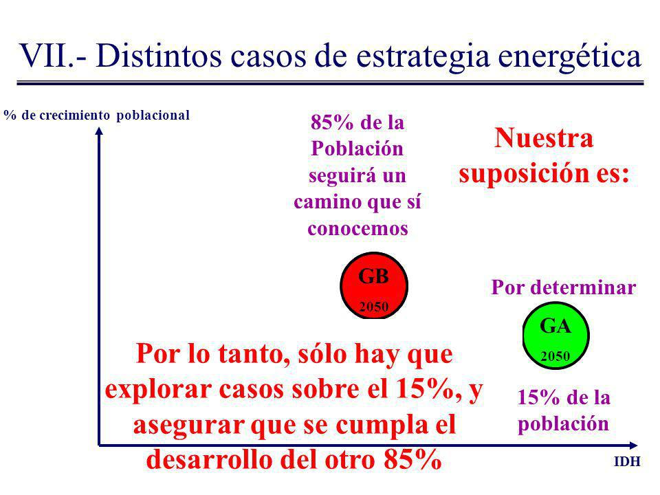 VII.- Distintos casos de estrategia energética % de crecimiento poblacional IDH GB 2000 GA 2000 GA 2050 Por determinar 15% de la población 85% de la P