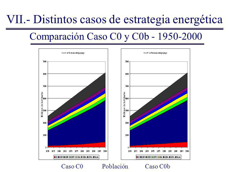 Lo primero es corroborar que este planteamiento funciona Comparación Caso C0 y C0b - 1950-2000 VII.- Distintos casos de estrategia energética Caso C0