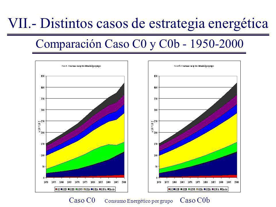 Comparación Caso C0 y C0b - 1950-2000 VII.- Distintos casos de estrategia energética Caso C0 Consumo Energético por grupo Caso C0b