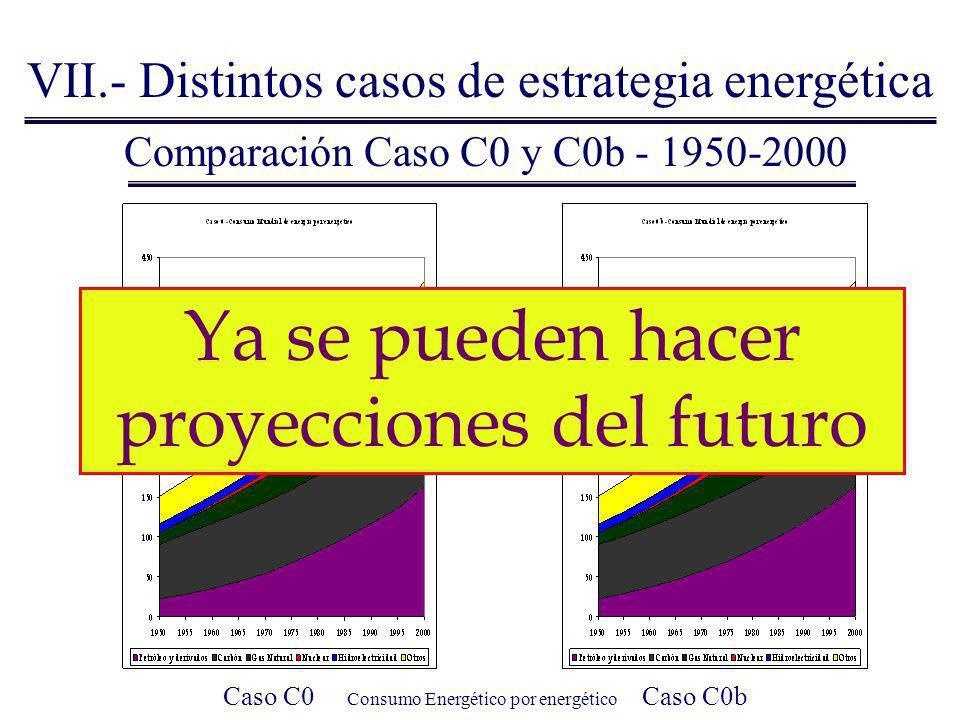 Comparación Caso C0 y C0b - 1950-2000 VII.- Distintos casos de estrategia energética Caso C0 Consumo Energético por energético Caso C0b Las variacione