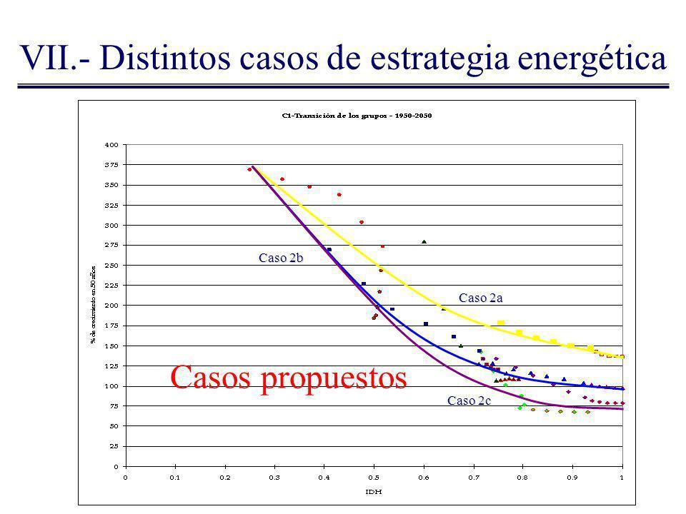 Caso 2a VII.- Distintos casos de estrategia energética Caso 2b Caso 2c Casos propuestos